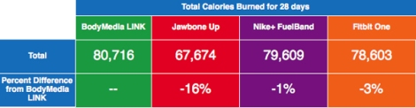 Total Calories burned over 28 days and the percent difference from the BodyMedia LINK