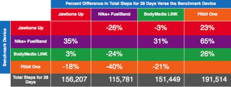 Percent difference in total step count over 28 days using each device as a benchmark