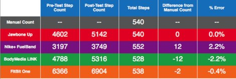 Results of the walking trail test for step count accuracy